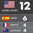 НБА, чемпионат мира-2014