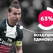 ПСЖ, Златан Ибрагимович, лига 1 Франция, инфографика