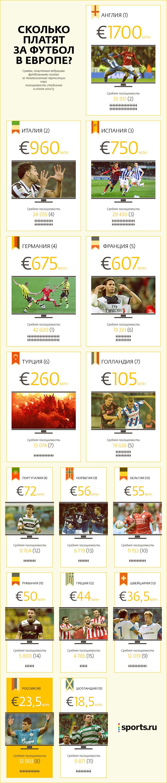 Сколько платят за футбол в Европе?