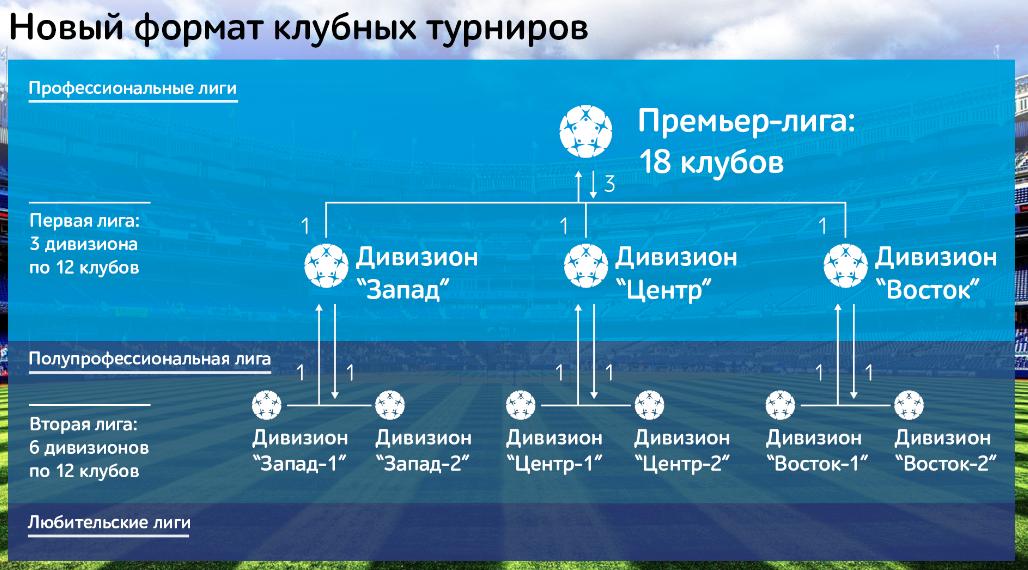 «Премьер-лигу расширить до 18 команд, лимит отменить». Что надо знать о новом проекте Газзаева