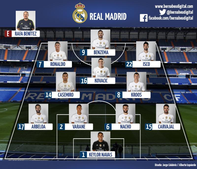Состав футбольного клуба Реал Мадрид 2017. Список игроков