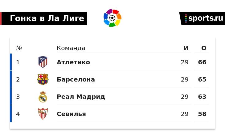 «Барса» тяжело победила «Вальядолид» – с голом в большинстве на 90-й минуте. Зато теперь до «Атлетико» всего 1 очко