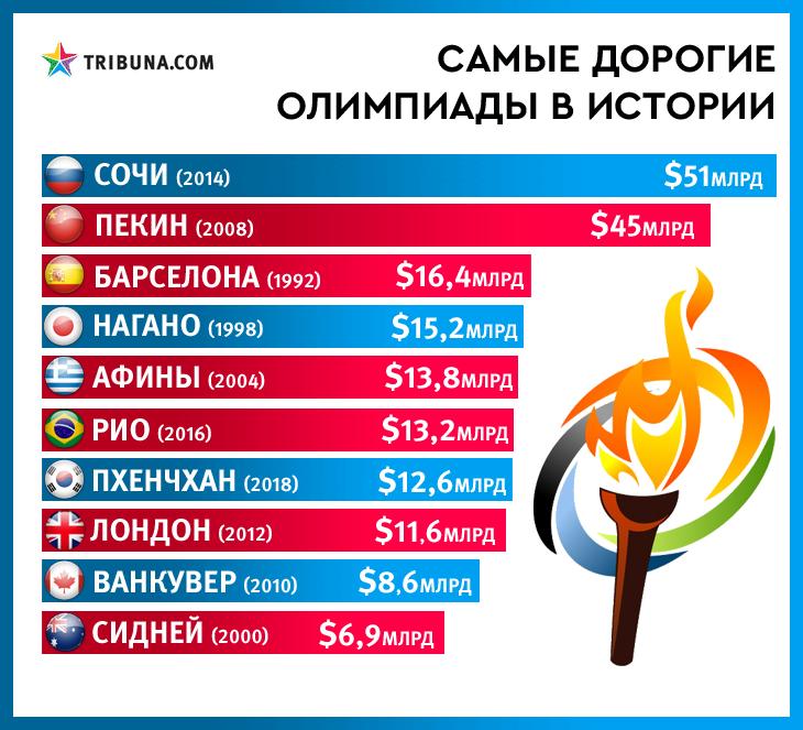 Найбільші витрати на організацію Олімпійських ігор