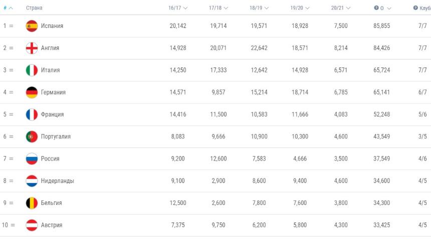 Россия с вероятностью в 34% потеряет 7 место в таблице коэффициентов УЕФА по итогам сезона (Букмекеры)