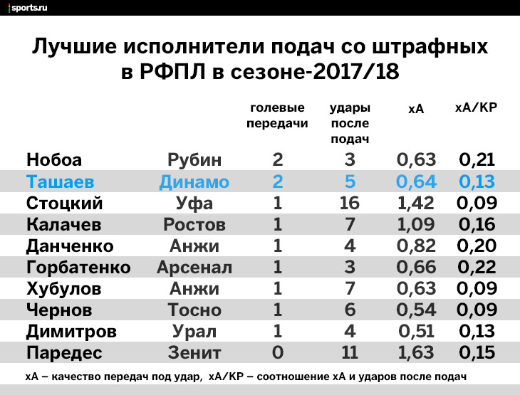 Ташаев – лучший фланговый полузащитник России. Летом он будет в топ-клубе