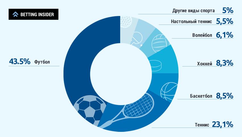 ставки по любым видам спорта