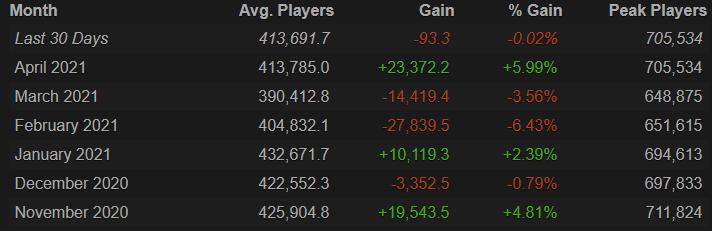 Средний онлайн в Dota 2 вырос на 23 тысячи человек в апреле