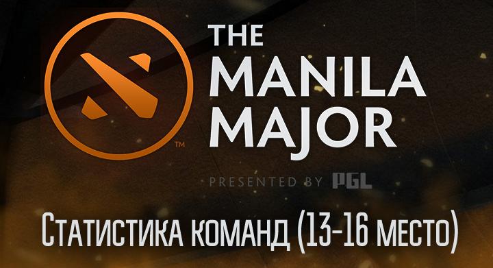The Manila Major, Evil Geniuses, Team Secret, Wings, Mineski