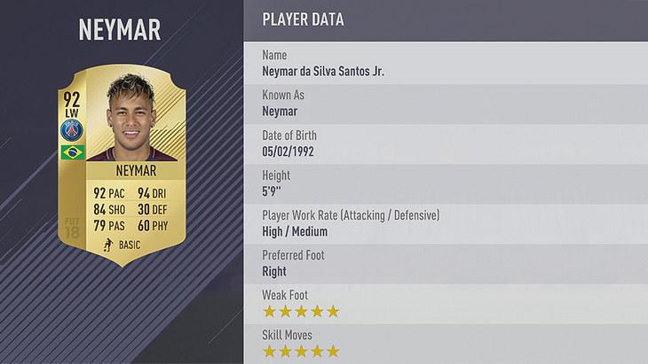პოგბას და იბრას გარეშე: 10 ყველაზე მაღალი რეიტინგის მქონე მოთამაშე FIFA 18-ში