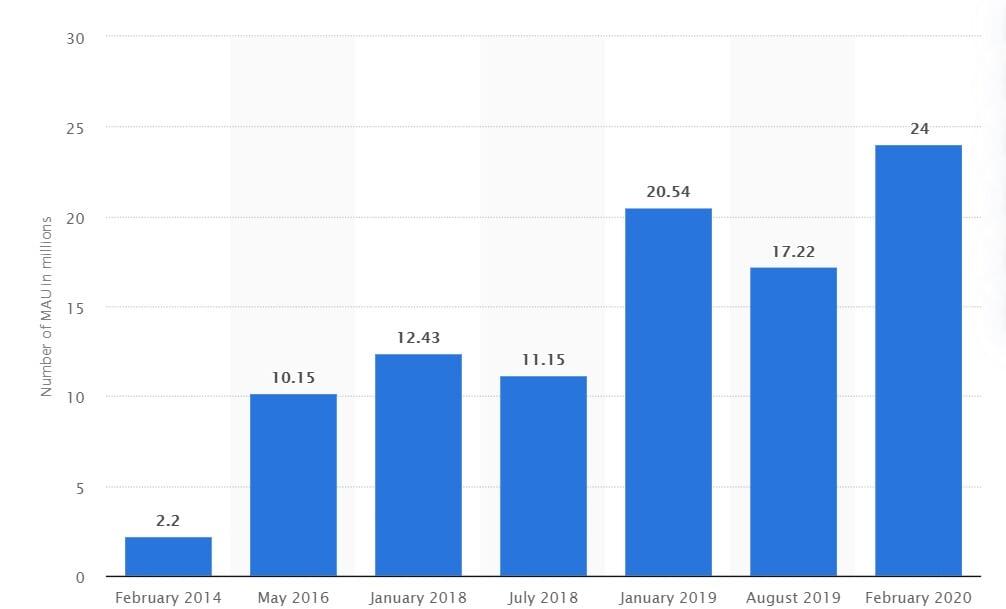 Параметр популярности игры представляет количество активных пользователей в месяц (Statista).
