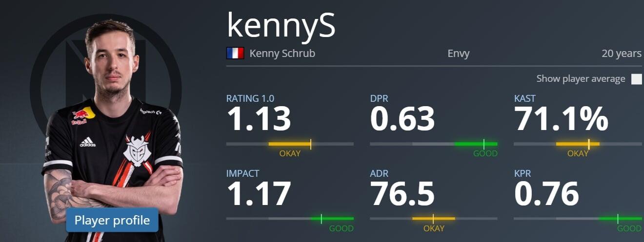 Статистика Кенни в 2017
