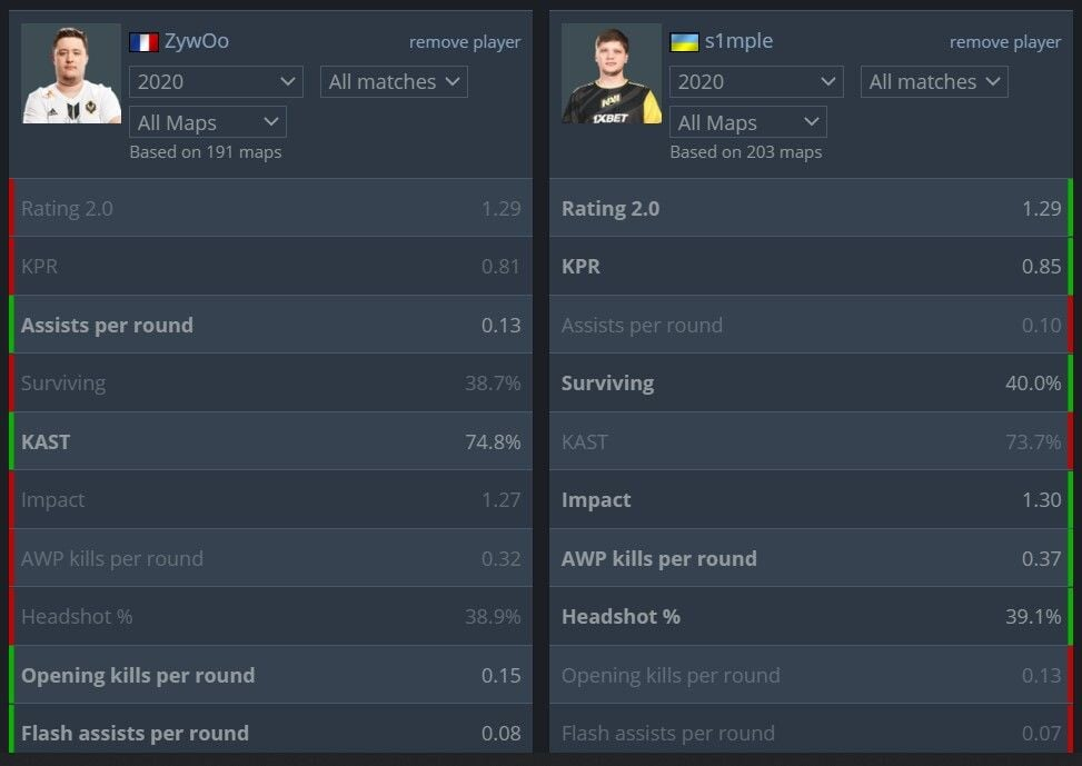 Сравнительная статистика S1mple и ZyWoo