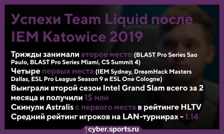 Liquid выиграла Grand Slam и миллион долларов за два месяца. Почти в четыре раза быстрее Astralis!
