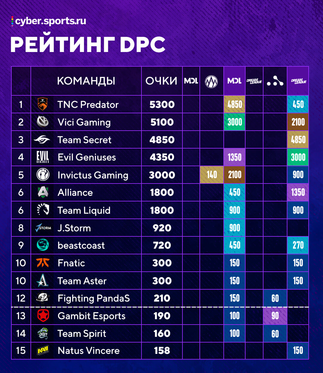 Рейтинг DPC сезона-2019/20