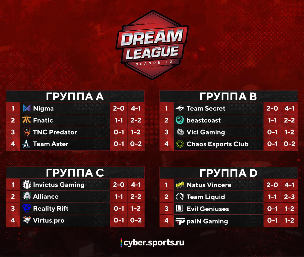 Команда Natus Vincere победила Team Liquid в матче за место в верхней сетке плей-офф DreamLeague - изображение 1
