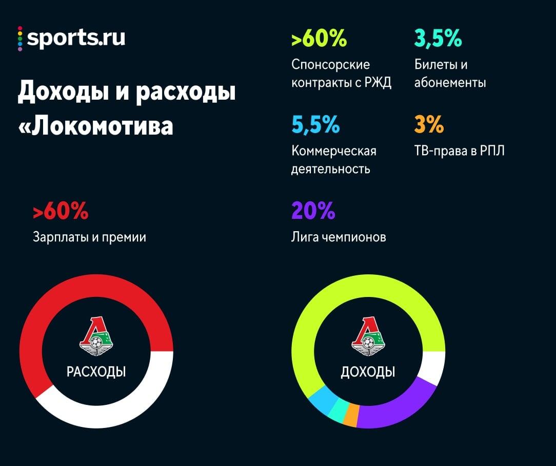 «Локо» пострадает от кризиса сильнее всех топ-клубов: РЖД срежет бюджет, своих заработков почти нет