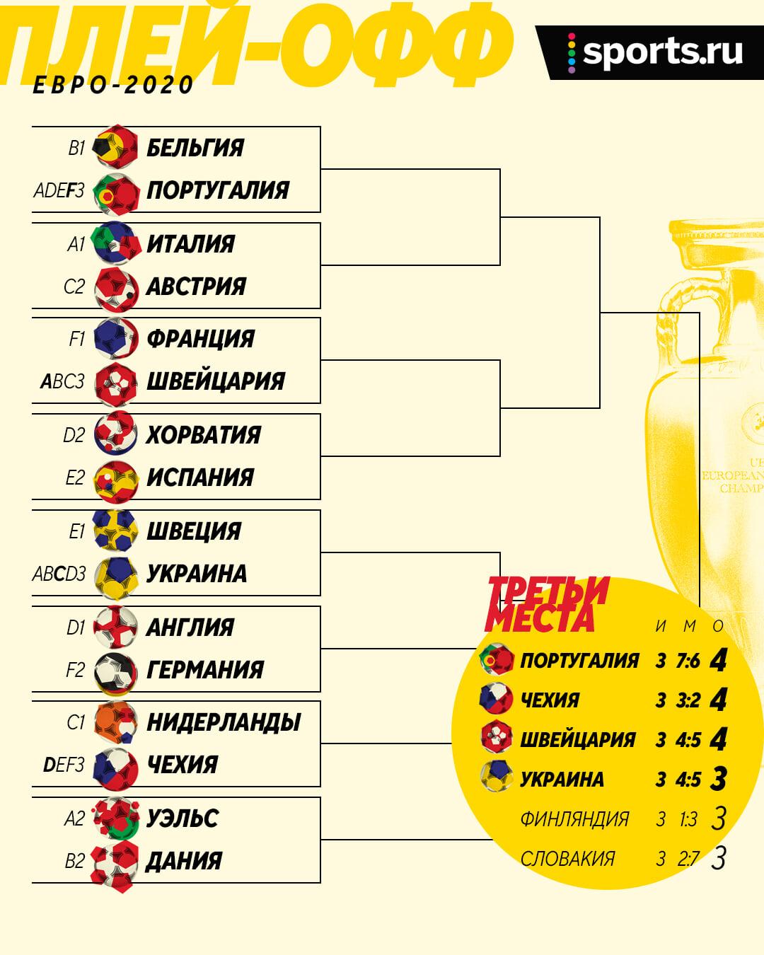 Сетка и расписание плей-офф Евро-2020. Бельгия сразу против Роналду, Англия с Германией, Украина – Швеция