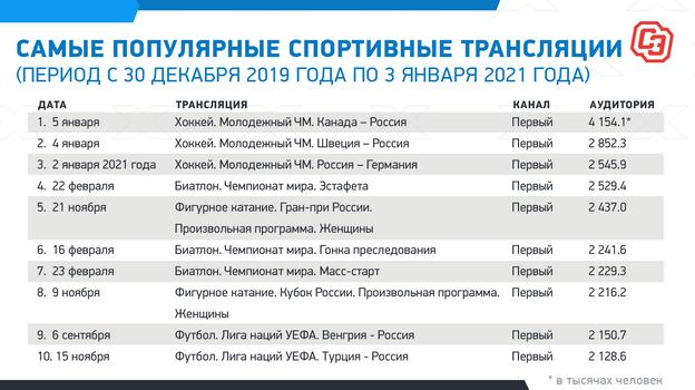 Матчи МЧМ, биатлон, фигурное катание и игры сборной в Лиге наций  самые популярные спортивные трансляции в России за год