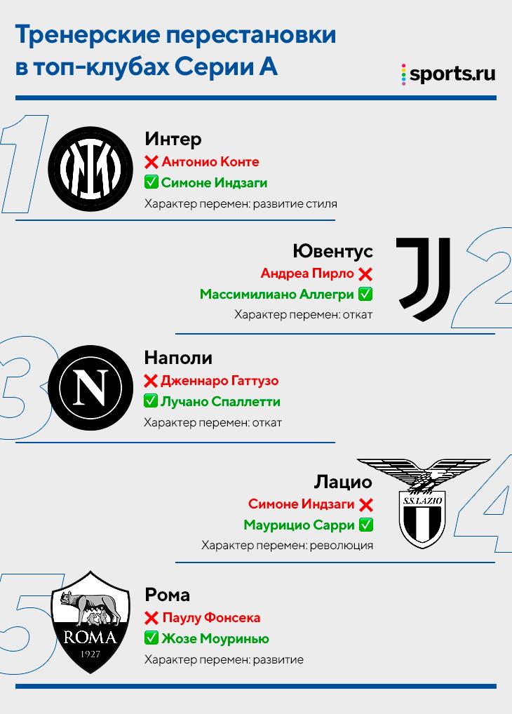 «Интер», «Юве» и еще три топа Серии А летом поменяли тренеров и системы. Подсмотрели, во что они теперь играют