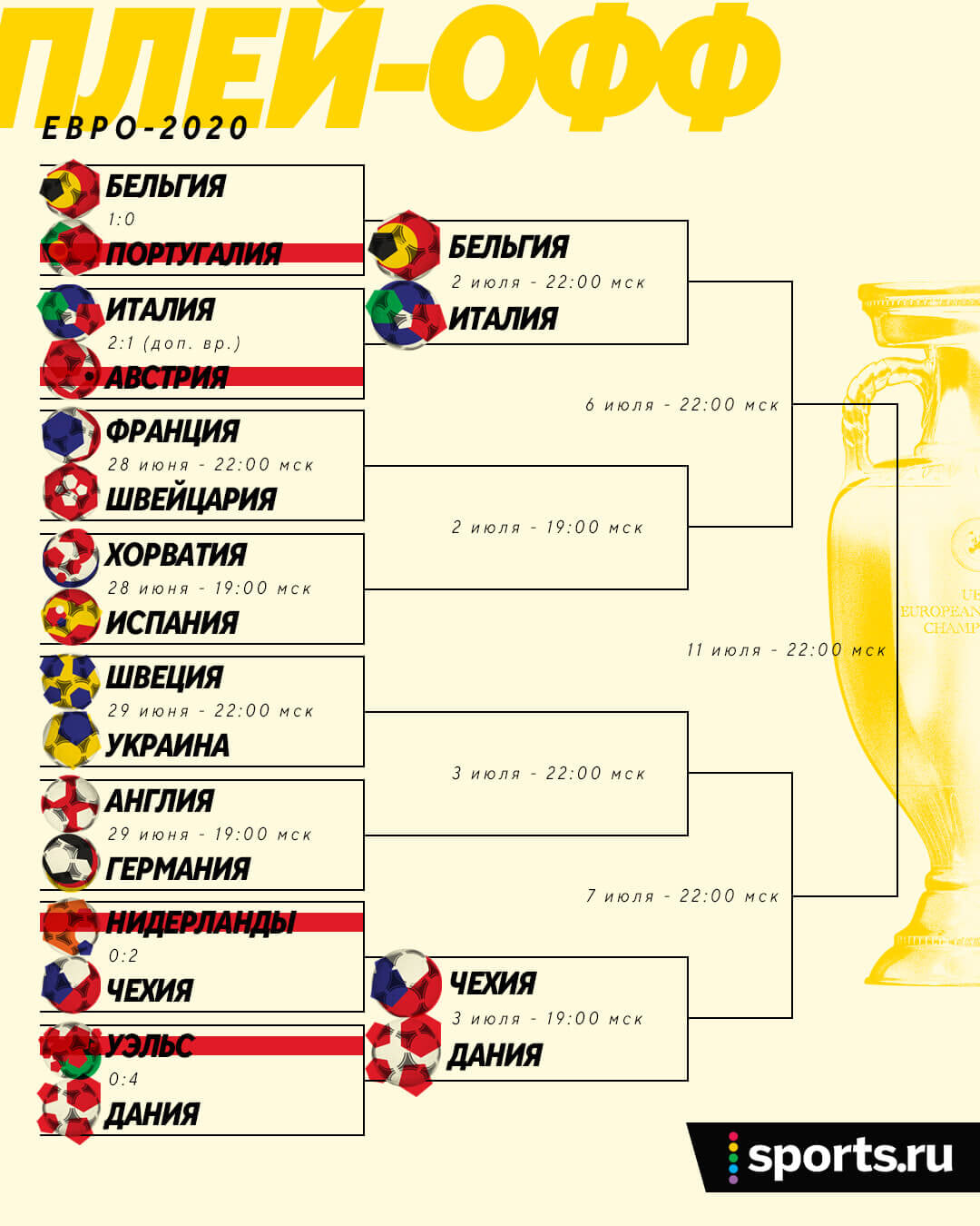 Португалия впервые не вышла в 1/4 финала Евро! Теперь там зарубятся Италия и Бельгия