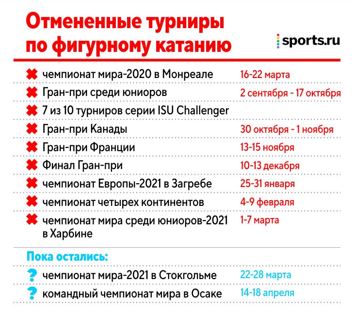 В фигурном катании – трусливая федерация: провели только 7 турниров из плановых 29, даже второй подряд чемпионат мира под вопросом