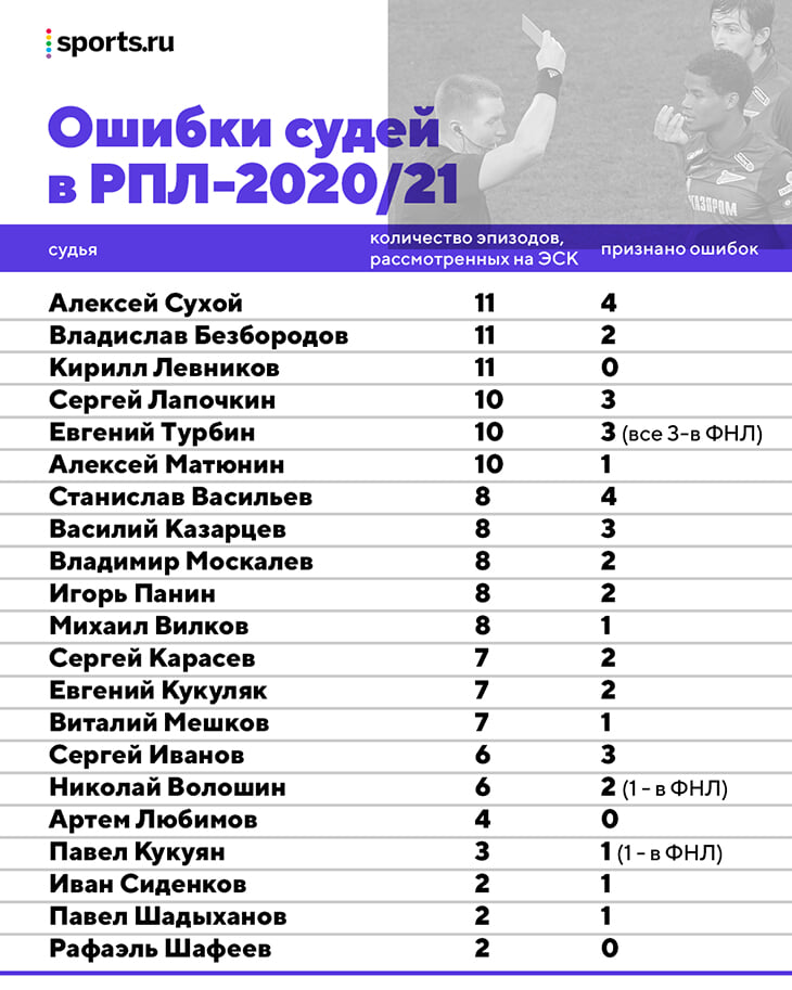 У Кирилла Левникова снова не нашли ошибок – он единственный топ-арбитр РПЛ с нулем за сезон. Разбор уникальной статистики