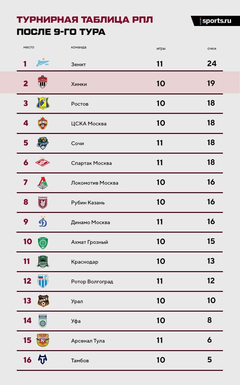 «Химки» – на 2-м месте в РПЛ в последних 10 турах. Трансформация от Черевченко – топ