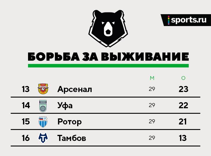 Онлайн последнего тура РПЛ: в Уфе матч могут перенести из-за жары, «Спартак» воюет с «Локо» за ЛЧ