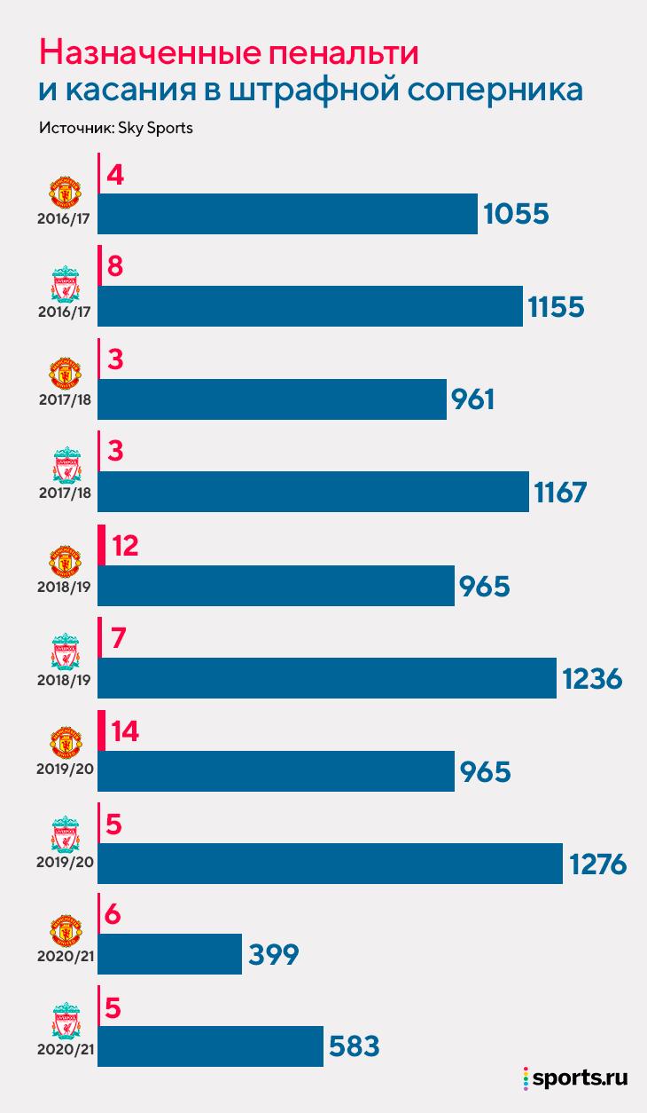 Клопп пожаловался, что «МЮ» за два года пробил больше пенальти, чем «Ливерпуль» за все 5,5 лет при нем. Проверили – это почти правда