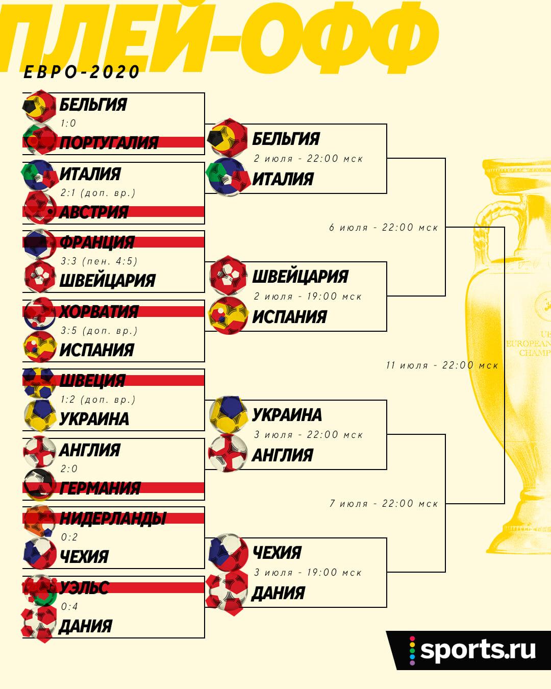Сетка и расписание 1/4 финала Евро: Украина –Англия, Испания едет в Петербург