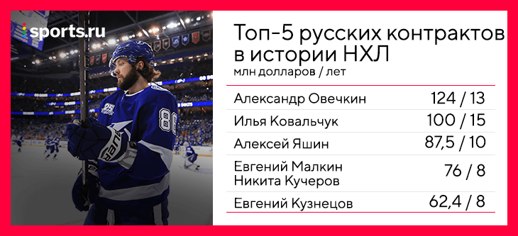 Никита Кучеров, Тампа-Бэй, НХЛ