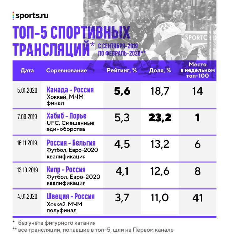 Фигурка – ценнейший актив Первого канала: рекордные рейтинги, монополия на группу Тутберидзе и вещание на весь мир