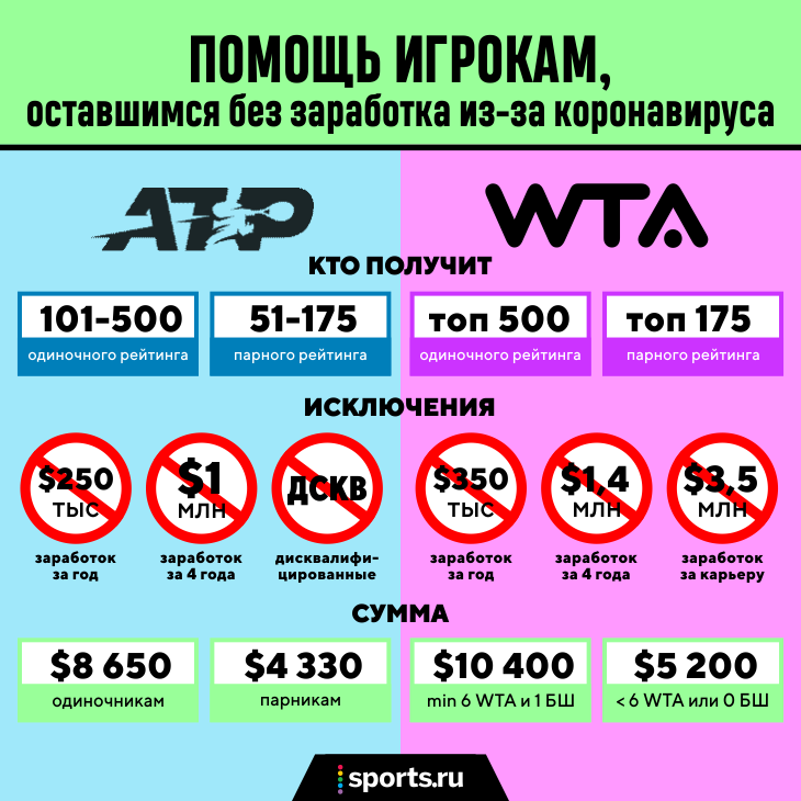 Бедность в теннисе: игроки не зарабатывают с марта, Джокович предложил благотворительный фонд, но идею разнесли