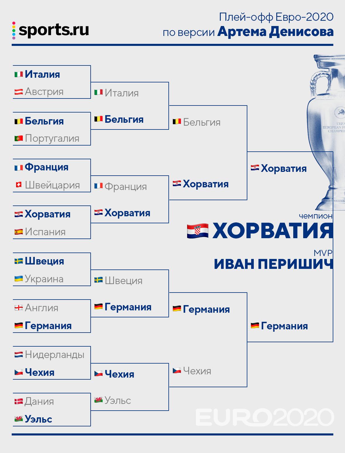 Предсказываем плей-офф Евро-2020. Большинство верит в Италию, но есть ставки на Швецию и Хорватию
