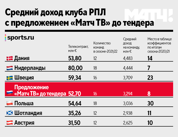 ТВ-контракт РПЛ – 18-й в Европе, меньше Израиля и Румынии. А как будет после тендера?