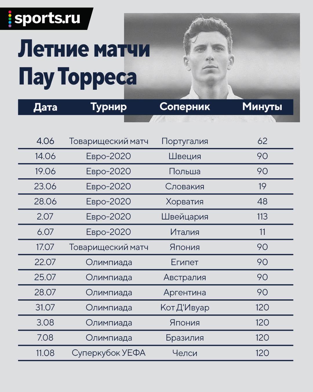 В «Вильярреале» железный футболист: сыграл на Евро, Олимпиаде, Суперкубке УЕФА и накопил 5911 минут с сентября 2020-го