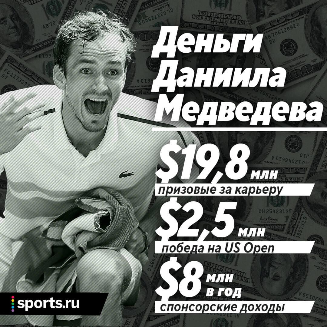 Медведев заработал уже $20 млн – из них 13% за две недели US Open. Пандемия ударила по призовым, но они все равно рекордно высокие
