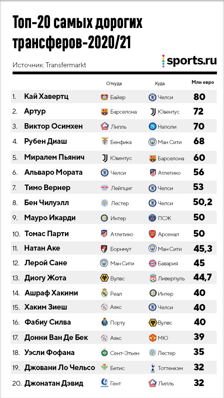 Итоги трансферного окна в пандемию: Хавертц – самый дорогой, «Челси» потратил 250 млн, а «Реал» впервые за 40 лет никого не купил