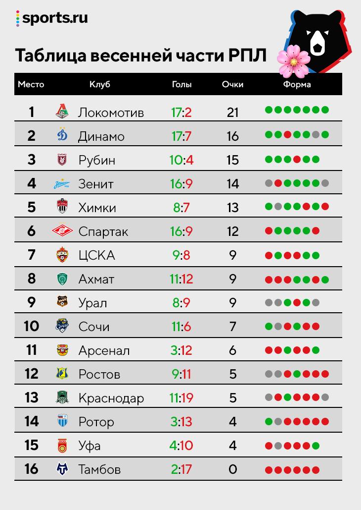 Смотрим весеннюю таблицу РПЛ: «Локо» лидер с отрывом, «Зенит» только четвертый