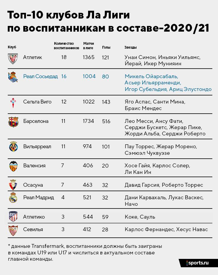 «Реал Сосьедад» с 16 воспитанниками – среди лидеров Ла Лиги. Их академия супер: команды строят в одном стиле, образование ценят не меньше футбола