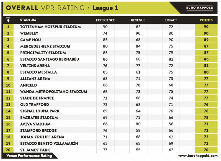 В Британии составили рейтинг топ-40 стадионов мира - изображение 1