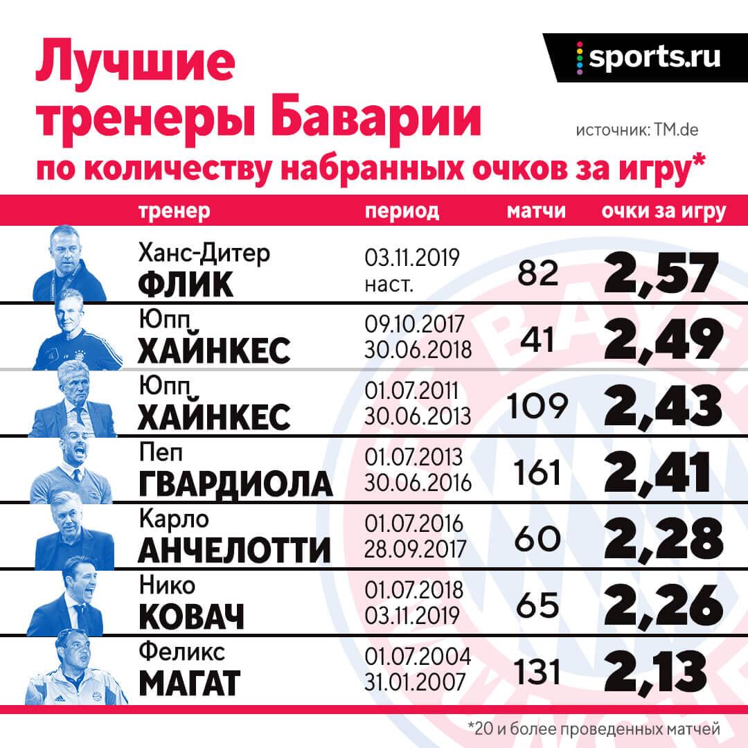 Летом у «Баварии» будет новый тренер: Флику надоело бодаться с Салихамиджичем, и он уходит в сборную. На его место хотят Нагельсманна