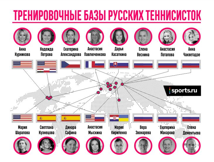 Из России уехала не только Шарапова, но и почти все топы