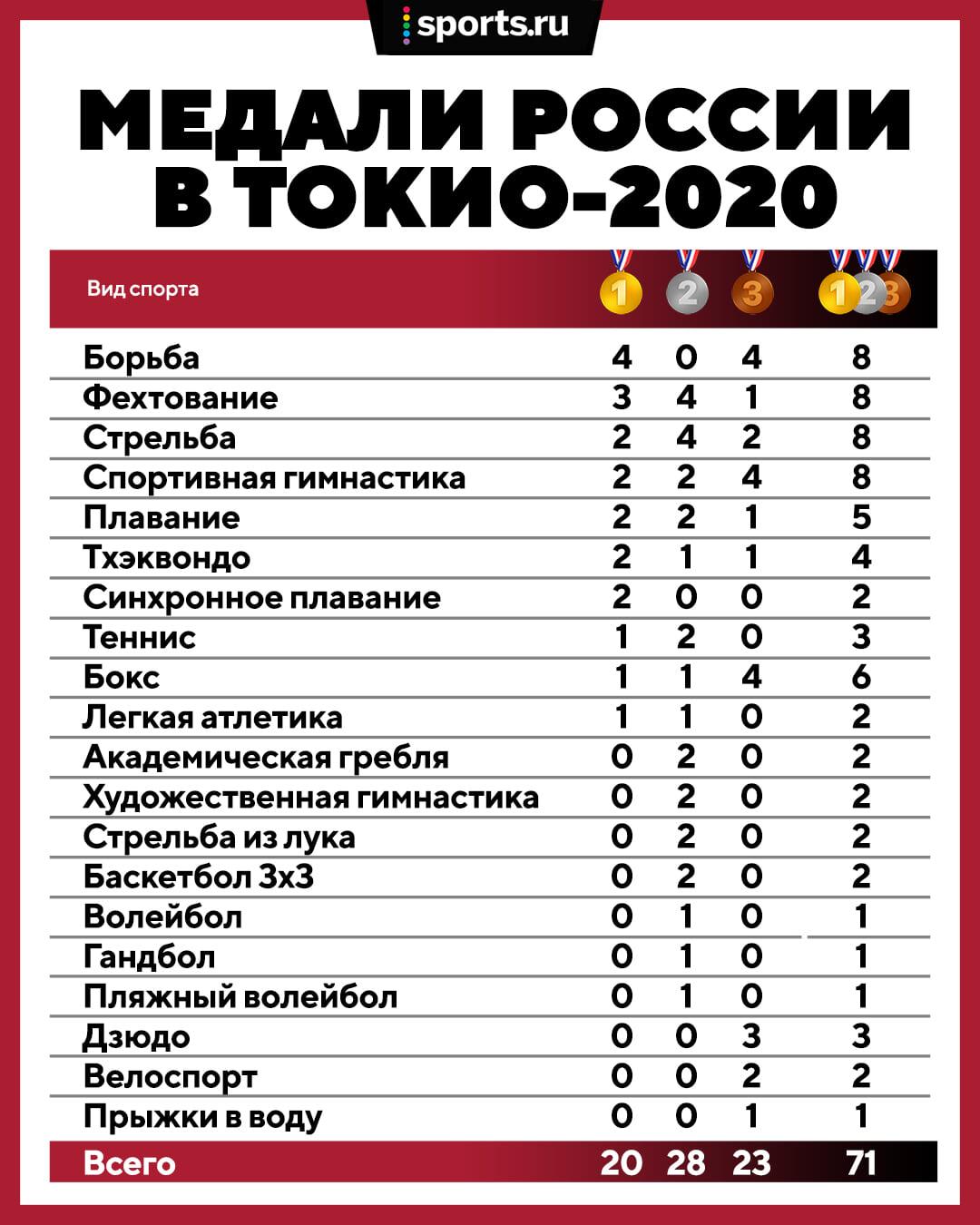 Выступление России в Токио-2020 – точно не триумф (как объявил босс ОКР), но наш спорт жив и прекрасен. Давайте вспоминать о нем чаще