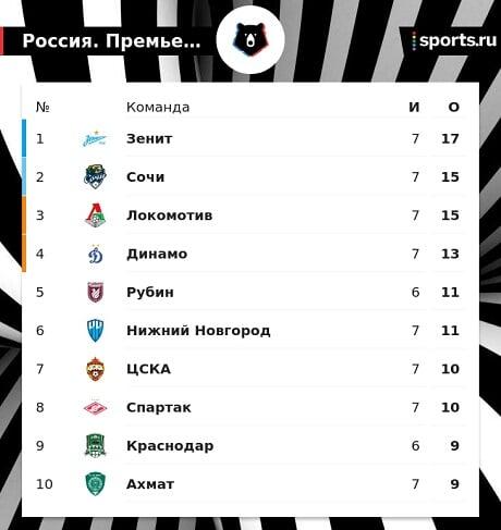 Зенит лидирует в РПЛ после 7 туров, Сочи и Локо отстают на 2 очка, Динамо  на 4, Спартак  на 7