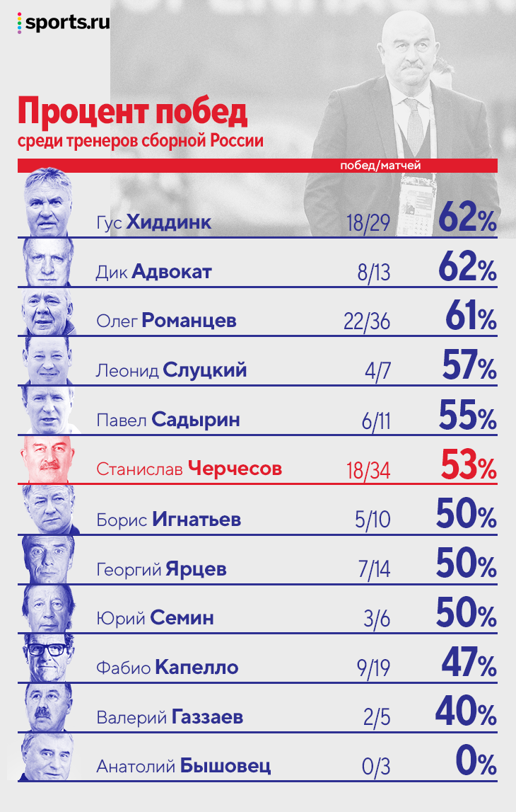 Сравниваем Черчесова с другими тренерами сборной: второй по продолжительности работы, пятый по проценту побед