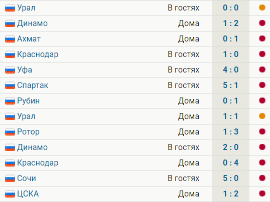 Тамбов 13 матчей не побеждает в РПЛ: 11 поражений, 2 ничьих, общий счет  5:31