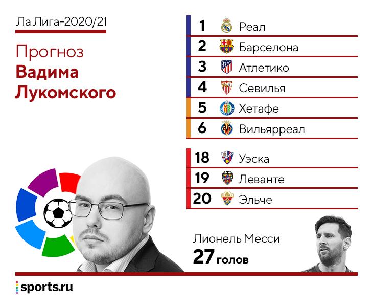 Угадываем итоговую таблицу чемпионата Испании – и сколько голов забьет Месси