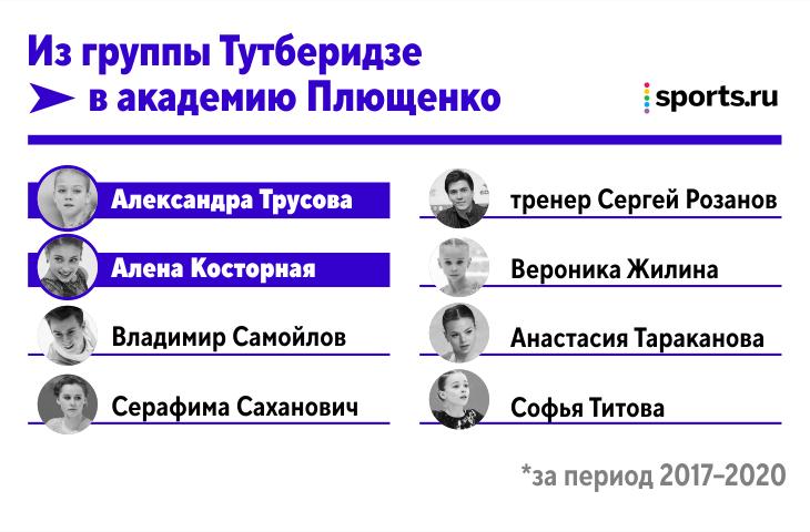 Плющенко растерзал фабрику Тутберидзе: сбежали 7 фигуристов (включая Трусову и Косторную) и топ-тренер