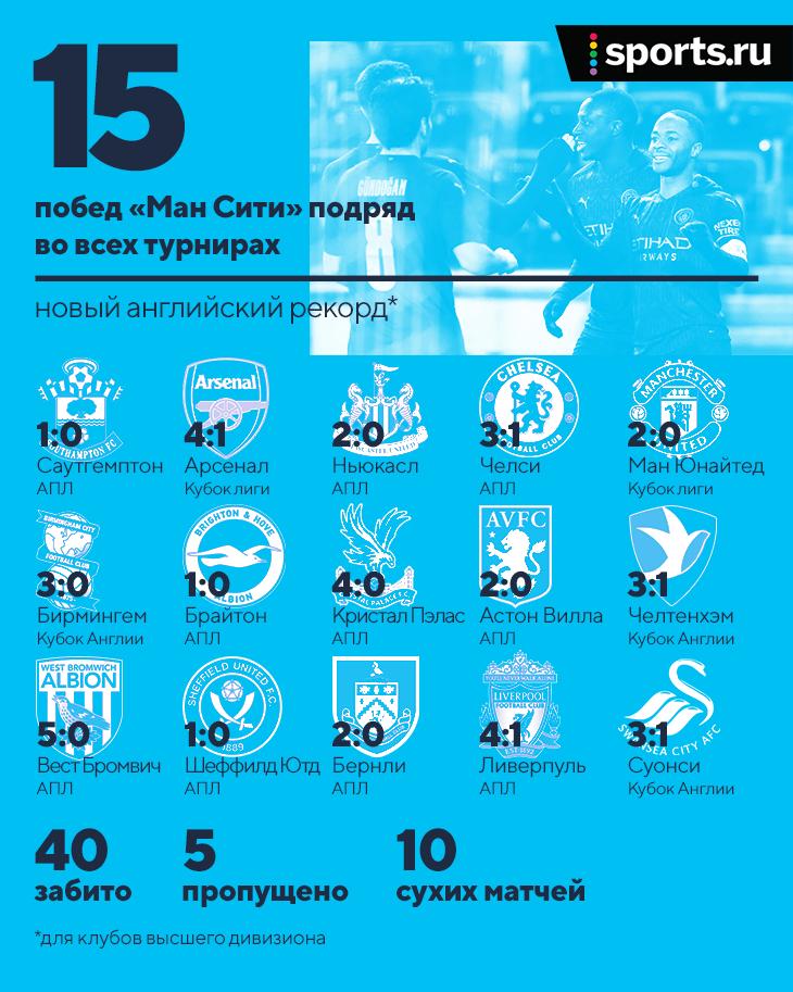 У «Ман Сити» 15 побед подряд – это новый английский рекорд. Вообще не проигрывают с ноября